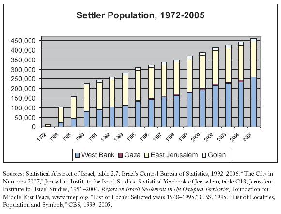settler-growth.jpg