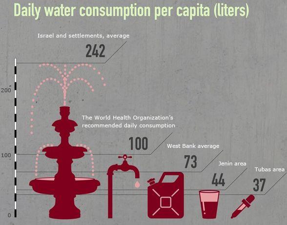 Despotismo Hidráulico Palestine-water