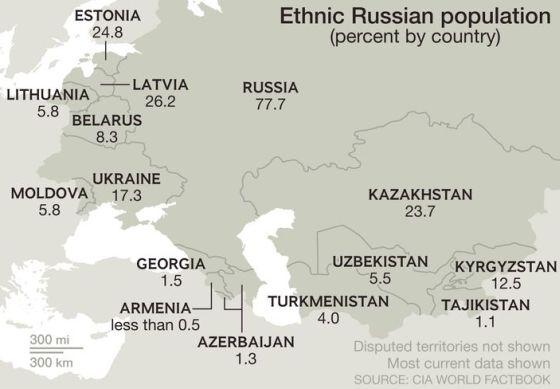 ethnic-russians