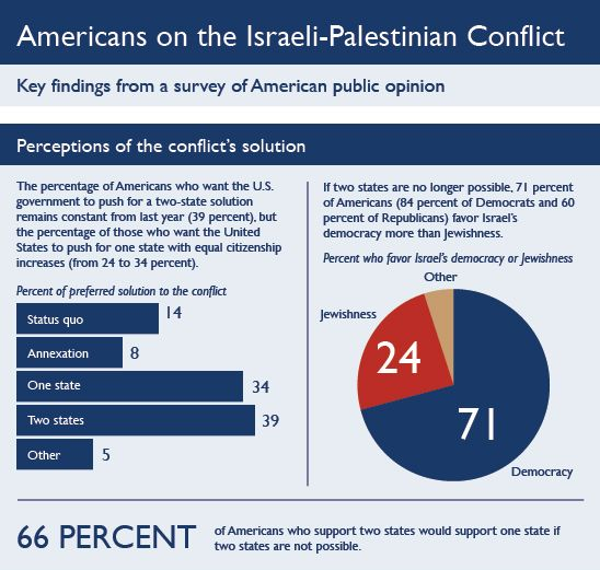brookings-survey-Israel-Pal