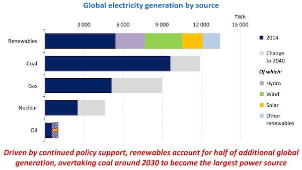 renewables2030